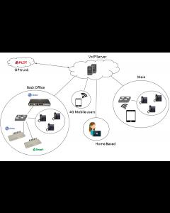 Cloud IP PBX - VOIP